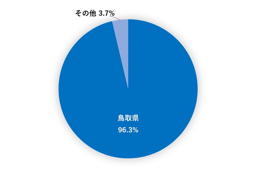 出身地率のグラフ